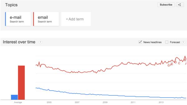گوگل Trends