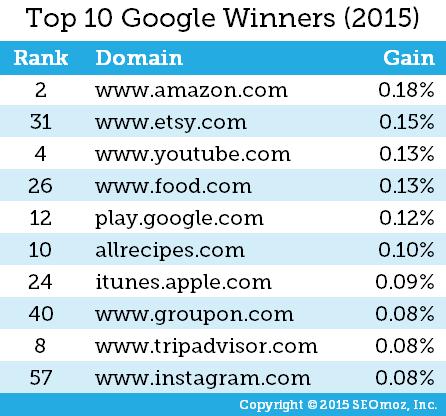 موفق ترین وب سایت ها در سال 2015