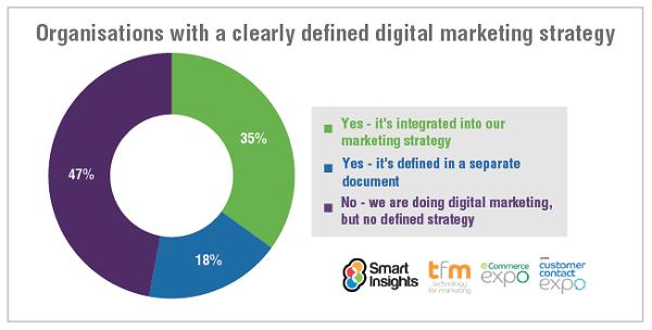 استراتژی دیجیتال ماركتینگ