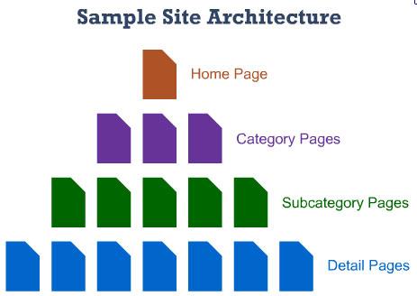معماری سایت در سئو
